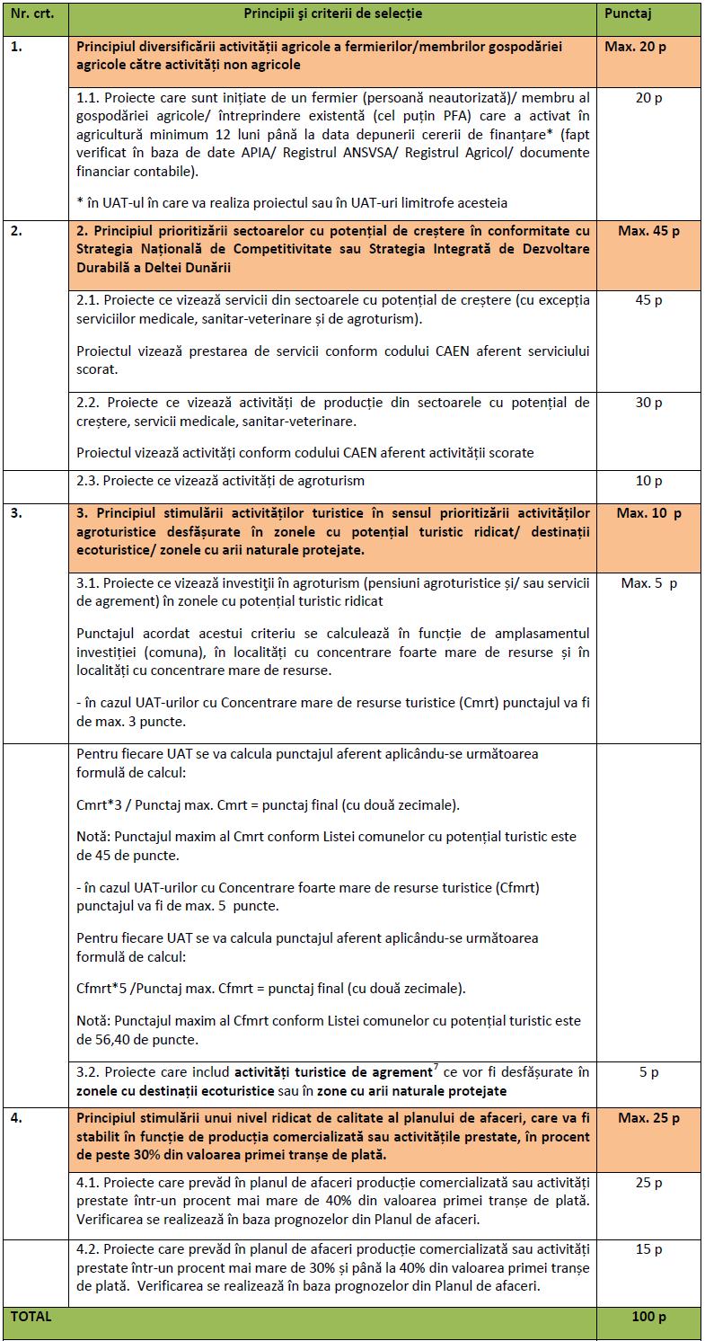 Grila de evaluare sub masura 6.2 fonduri 100% nerambursabile pentru afaceri non-agricole in mediul rural