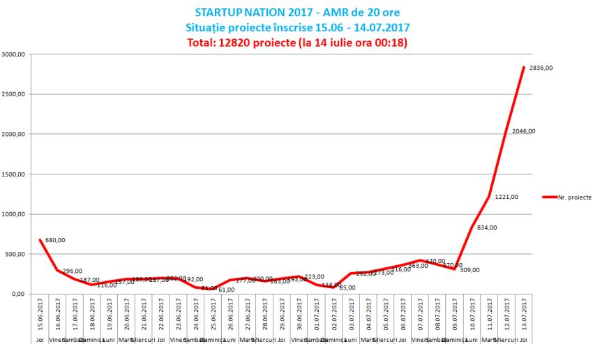 GRAFIC STARTUP NATION 2017 ultima zi