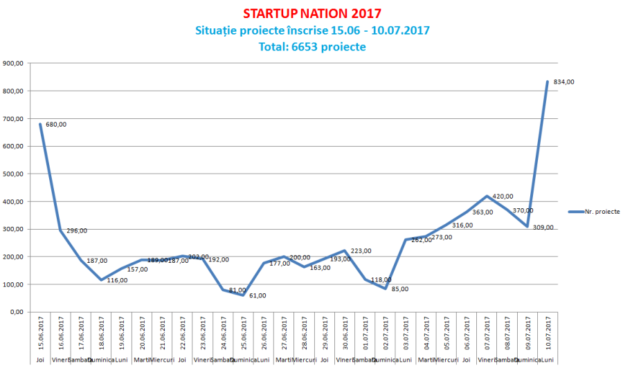 Numar de firme inscrise in Startup Nation 2017